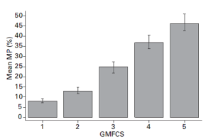 GMFCS-MP