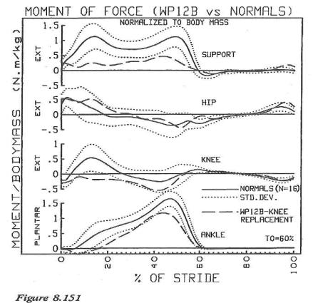winter gait graphs