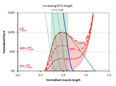 MTU graph (max)