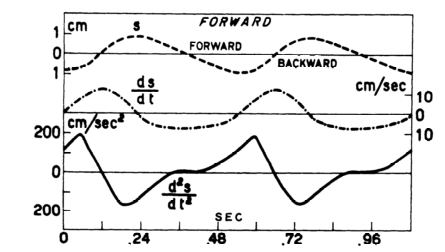 Graphs from Cavagna's 1963 paper showing how horizontal components of speed and displacement are calculated from acceleration data. Note that his data was taken from an accelerometer worn on the body whereas it is more common these days for similar techniques to be used based on forde plate measurements.
